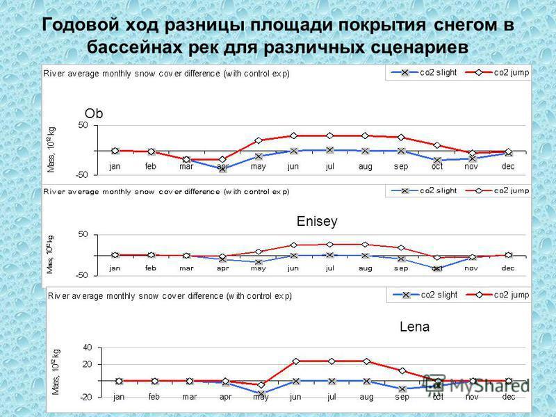 Годовой ход разницы площади покрытия снегом в бассейнах рек для различных сценариев Ob Lena Enisey
