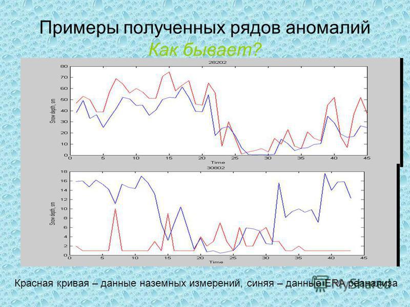 Примеры полученных рядов аномалий Как бывает? Красная кривая – данные наземных измерений, синяя – данные ERA ре анализа