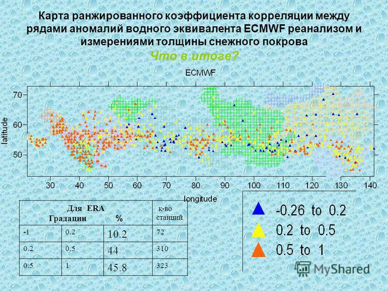 Карта ранжированного коэффициента корреляции между рядами аномалий водного эквивалента ECMWF ре анализом и измерениями толщины снежного покрова Что в итоге? Для ERA Градации % к-во станций 0.2 10.2 72 0.20.5 44 310 0.51 45.8 323