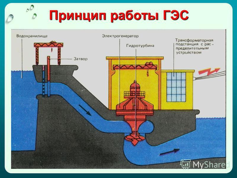 Принцип работы ГЭС