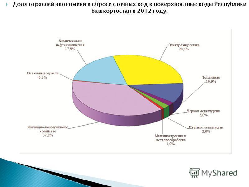 Доля отраслей экономики в сбросе сточных вод в поверхностные воды Республики Башкортостан в 2012 году.
