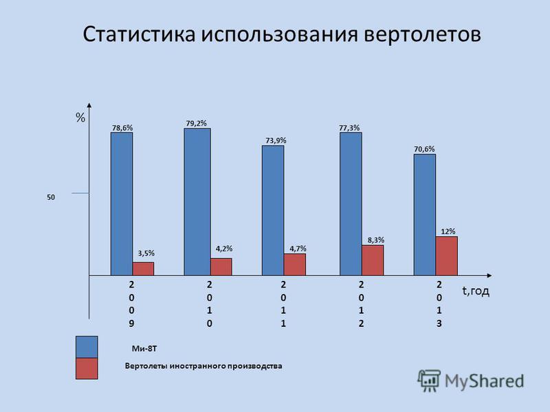 Статистика использования вертолетов 20092009 20102010 20112011 20122012 % 78,6% 79,2% 73,9% 77,3% t,год 20132013 70,6% 50 Ми-8Т Вертолеты иностранного производства 3,5% 4,2%4,7% 8,3% 12%