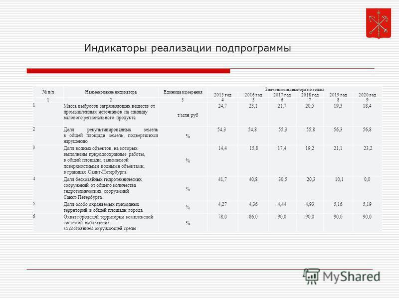 п/п Наименование индикатора Единица измерения Значение индикатора по годам 2015 год 2016 год 2017 год 2018 год 2019 год 2020 год 123456789 1 Масса выбросов загрязняющих веществ от промышленных источников на единицу валового регионального продукта т/м