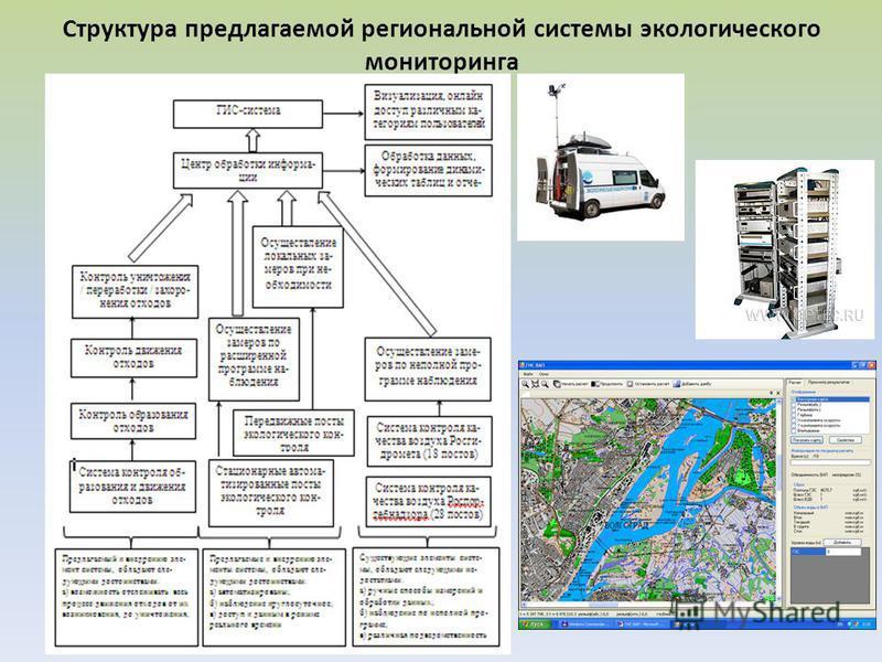 Структура предлагаемой региональной системы экологического мониторинга