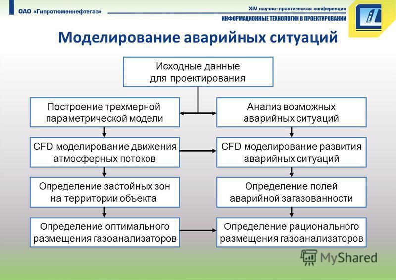 Моделирование аварийных ситуаций CFD моделирование движения атмосферных потоков CFD моделирование развития аварийных ситуаций Определение застойных зон на территории объекта Определение полей аварийной загазованности Построение трехмерной параметриче