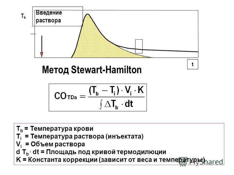 TbTb Введение раствора t Метод Stewart-Hamilton T b = Температура крови T i = Температура раствора (инъектата) V i = Объем раствора d T b. dt = Площадь под кривой термодилюции K = Константа коррекции (зависит от веса и температуры)