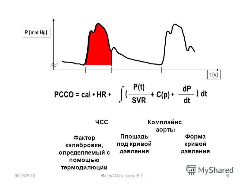 Площадь под кривой давления Форма кривой давления PCCO = cal HR P(t) SVR + C(p) dP dt ( ) Комплайнс аорты ЧСС Фактор калибровки, определяемый с помощью термодилюции t [s] P [mm Hg] 06.03.2015ВМедА Макаренко Е.П.49