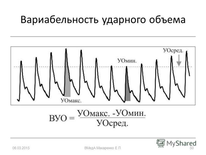Вариабельность ударного объема 06.03.2015ВМедА Макаренко Е.П.50