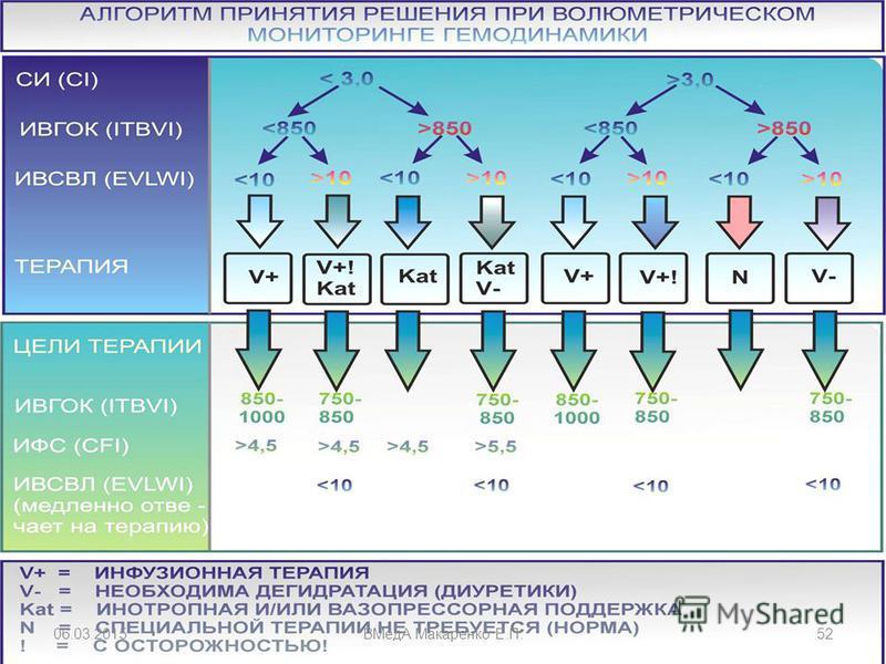 06.03.2015ВМедА Макаренко Е.П.52