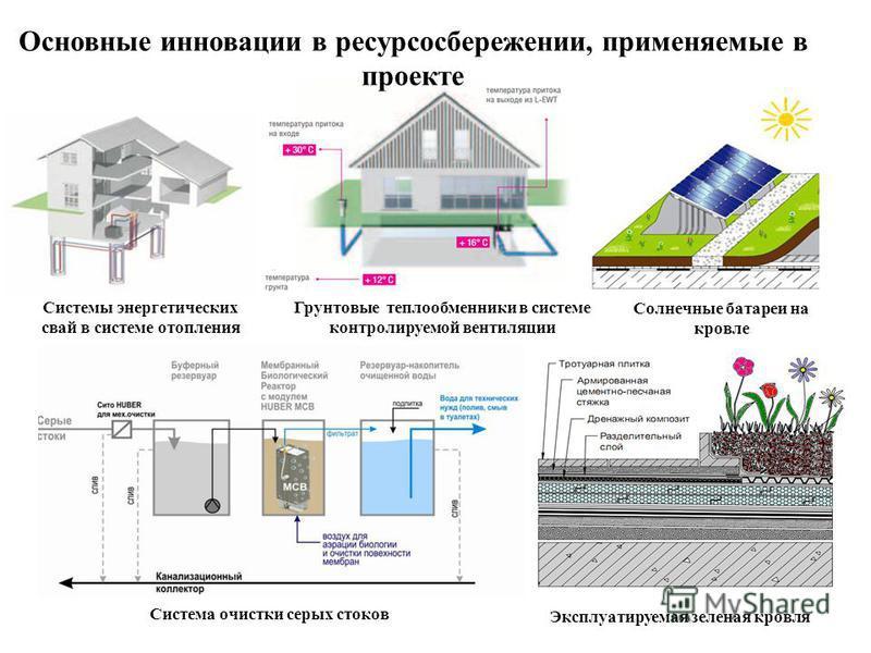 Основные инновации в ресурсосбережении, применяемые в проекте Системы энергетических свай в системе отопления Грунтовые теплообменники в системе контролируемой вентиляции Солнечные батареи на кровле Система очистки серых стоков Эксплуатируемая зелена