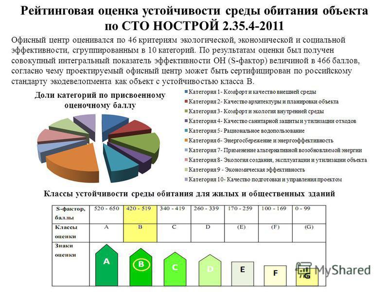 Рейтинговая оценка устойчивости среды обитания объекта по СТО НОСТРОЙ 2.35.4-2011 Офисный центр оценивался по 46 критериям экологической, экономической и социальной эффективности, сгруппированным в 10 категорий. По результатам оценки был получен сово