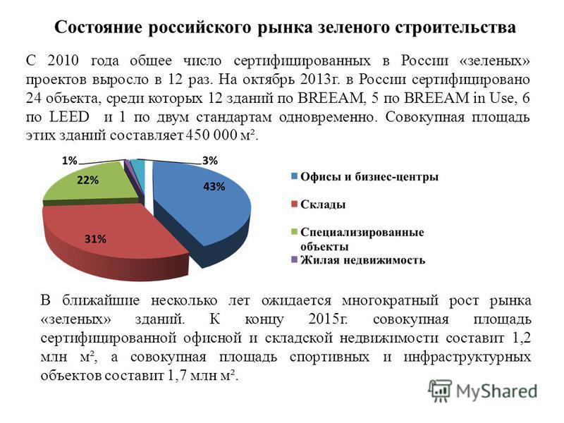 Состояние российского рынка зеленого строительства С 2010 года общее число сертифицированных в России «зеленых» проектов выросло в 12 раз. На октябрь 2013 г. в России сертифицировано 24 объекта, среди которых 12 зданий по BREEAM, 5 по BREEAM in Use,