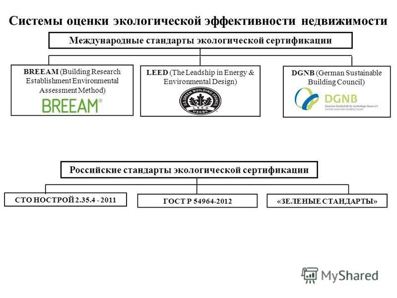 Международные стандарты экологической сертификации BREEAM (Building Research Establishment Environmental Assessment Method) LEED (The Leadship in Energy & Environmental Design) DGNB (German Sustainable Building Council) Российские стандарты экологиче