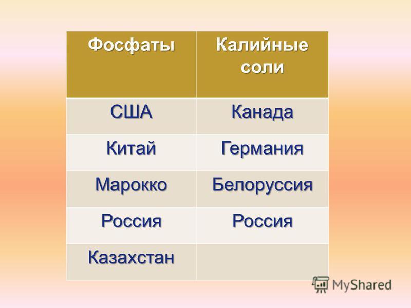 Фосфаты Калийные соли СШАКанада Китай Германия Марокко Белоруссия Россия Россия Казахстан