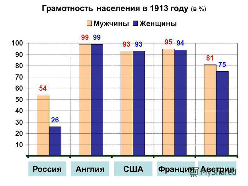 54 99 93 95 81 26 99 93 94 75 Грамотность населения в 1913 году (в %) 10 20 30 40 50 60 70 80 90 100 Мужчины Женщины Россия АнглияСШАФранция Австрия