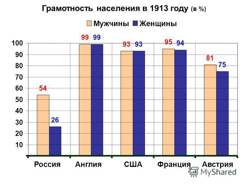 54 99 93 95 81 26 99 93 94 75 Грамотность населения в 1913 году (в %) Россия АнглияСШАФранция Австрия 10 20 30 40 50 60 70 80 90 100 Мужчины Женщины