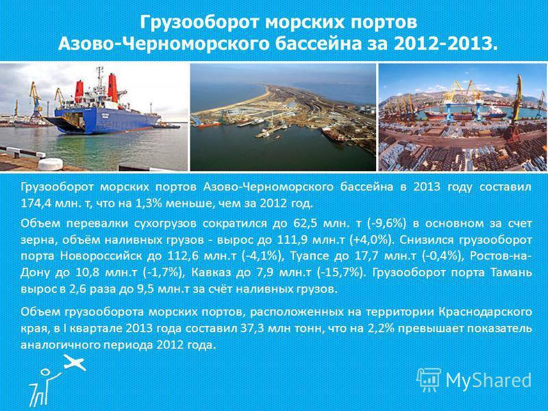 Грузооборот морских портов Азово-Черноморского бассейна в 2013 году составил 174,4 млн. т, что на 1,3% меньше, чем за 2012 год. Объем перевалки сухогрузов сократился до 62,5 млн. т (-9,6%) в основном за счет зерна, объём наливных грузов - вырос до 11