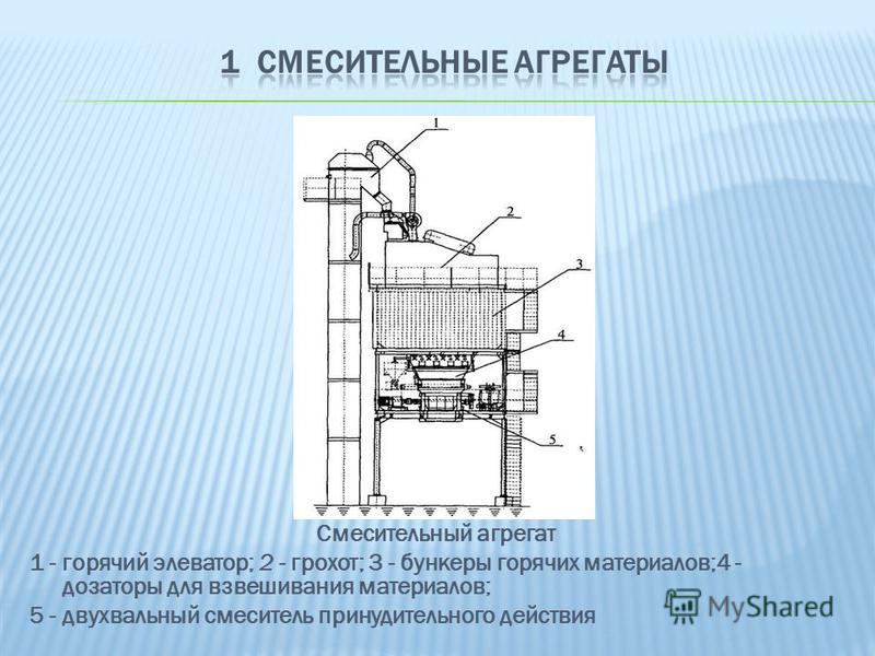 Смесительный агрегат 1 - горячий элеватор; 2 - грохот; 3 - бункеры горячих материалов;4 - дозаторы для взвешивания материалов; 5 - двухвальный смеситель принудительного действия