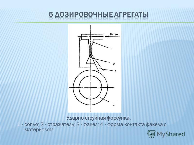 Ударно-струйная форсунка: 1 - сопло; 2 - отражатель; 3 - факел; 4 - форма контакта факела с материалом