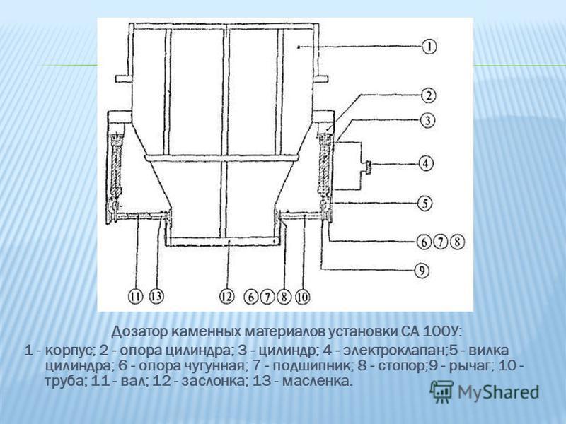 Дозатор каменных материалов установки СА 100У: 1 - корпус; 2 - опора цилиндра; 3 - цилиндр; 4 - электроклапан;5 - вилка цилиндра; 6 - опора чугунная; 7 - подшипник; 8 - стопор;9 - рычаг; 10 - труба; 11 - вал; 12 - заслонка; 13 - масленка.