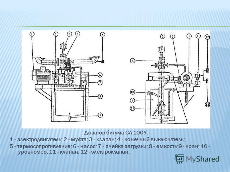 Дозатор битума СА 100У: 1 - электродвигатель; 2 - муфта; 3 - клапан; 4 - конечный выключатель; 5 - термосопротивление; 6 - насос; 7 - ячейка загрузки; 8 - емкость;9 - кран; 10 - уровнемер; 11 - клапан; 12 - электроклапан.