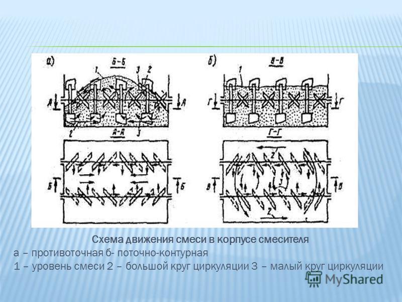Схема движения смеси в корпусе смесителя а – противоточная б- поточно-контурная 1 – уровень смеси 2 – большой круг циркуляции 3 – малый круг циркуляции