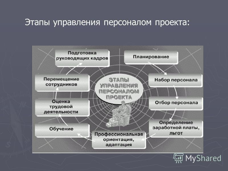 Этапы управления персоналом проекта: