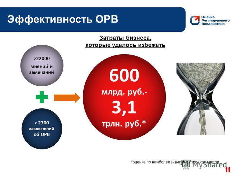 11 >22000 мнений и замечаний > 2700 заключений об ОРВ 600 млрд. руб.- 3,1 трлн. руб.* Затраты бизнеса, которые удалось избежать *оценка по наиболее значимым проектам актов Эффективность ОРВ