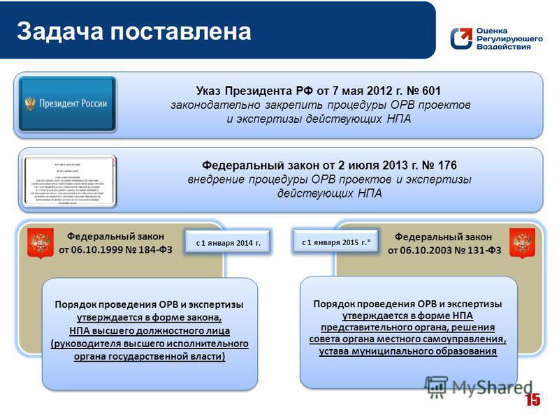 Федеральный закон от 2 июля 2013 г. 176 внедрение процедуры ОРВ проектов и экспертизы действующих НПА Федеральный закон от 2 июля 2013 г. 176 внедрение процедуры ОРВ проектов и экспертизы действующих НПА Указ Президента РФ от 7 мая 2012 г. 601 законо