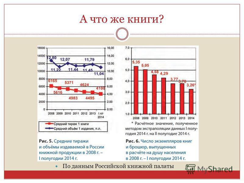 А что же книги? По данным Российской книжной палаты