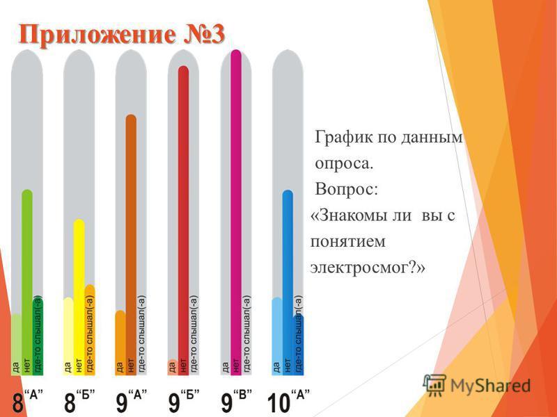 Приложение 3 График по данным опроса. Вопрос: «Знакомы ли вы с понятием электросмог?»
