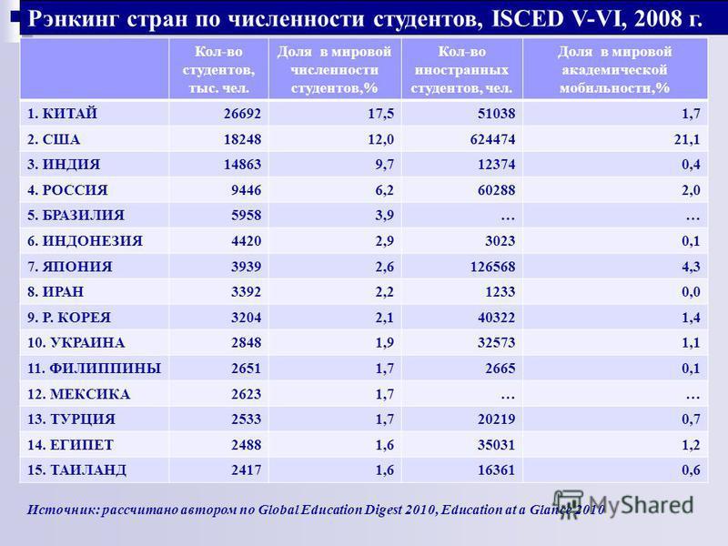 Кол-во студентов, тыс. чел. Доля в мировой численности студентов,% Кол-во иностранных студентов, чел. Доля в мировой академической мобильности,% 1. КИТАЙ2669217,5510381,7 2. США1824812,062447421,1 3. ИНДИЯ148639,7123740,4 4. РОССИЯ94466,2602882,0 5.