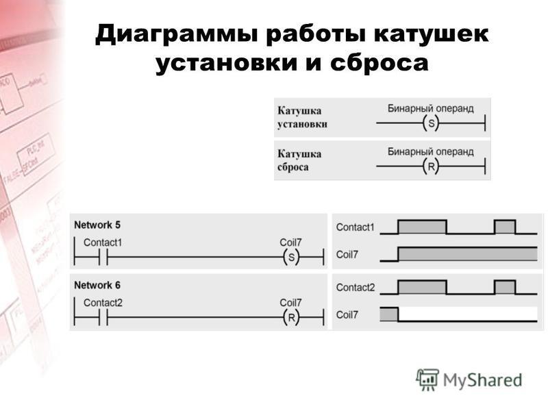 Диаграммы работы катушек установки и сброса