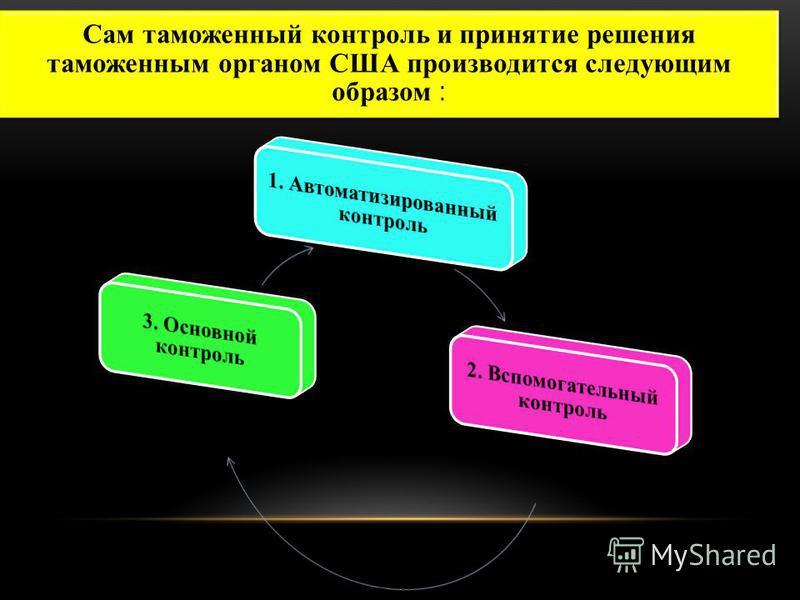 Сам таможенный контроль и принятие решения таможенным органом США производится следующим образом :