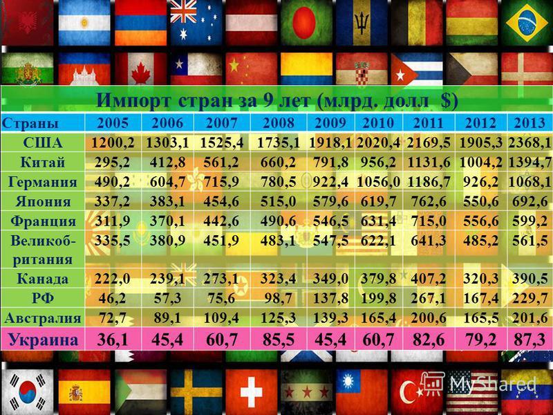 Импорт стран за 9 лет (млрд. долл $) Страны 200520062007200820092010201120122013 США1200,21303,11525,41735,11918,12020,42169,51905,32368,1 Китай 295,2412,8561,2660,2791,8956,21131,61004,21394,7 Германия 490,2604,7715,9780,5922,41056,01186,7926,21068,