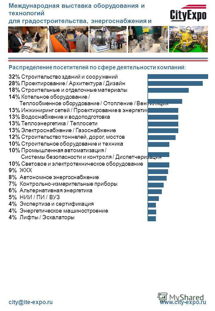 Распределение посетителей по сфере деятельности компаний: 32% Строительство зданий и сооружений 28% Проектирование / Архитектура / Дизайн 18% Строительные и отделочные материалы 14% Котельное оборудование / Теплообменное оборудование / Отопление / Ве