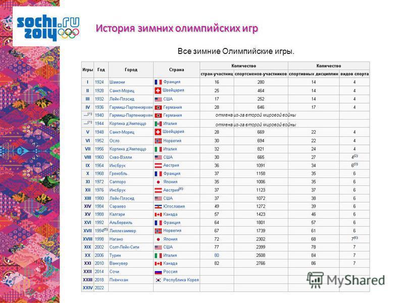 Все зимние Олимпийские игры. отмена из-за второй мировой войны