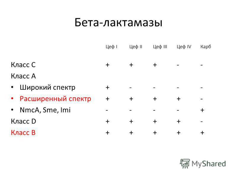 Бета-лактамазы Цеф IЦеф IIЦеф IIIЦеф IV Карб Класс С+++-- Класс А Широкий спектр+---- Расширенный спектр++++- NmcA, Sme, Imi----+ Класс D++++- Класс В+++++