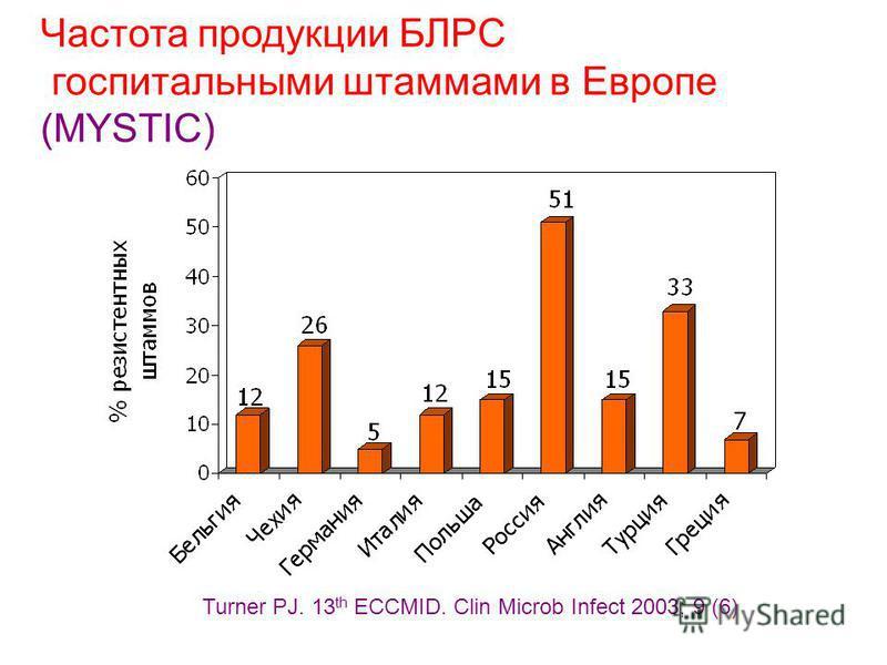 Частота продукции БЛРС госпитальными штаммами в Европе (MYSTIC) Turner PJ. 13 th ECCMID. Clin Microb Infect 2003; 9 (6)