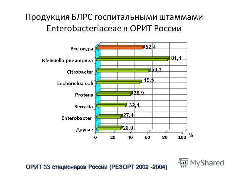 Продукция БЛРС госпитальными штаммами Enterobacteriaceae в ОРИТ России ОРИТ 33 стационаров России (РЕЗОРТ 2002 -2004)