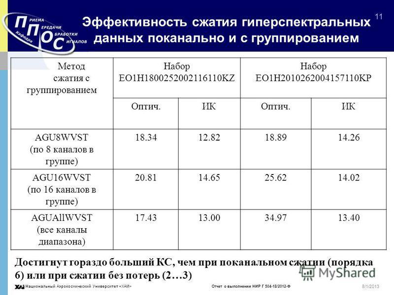 Национальный Аэрокосмический Университет «ХАИ» Отчет о выполнении НИР Г 504-18/2012-Ф 11 8/1/2013 Эффективность сжатия гиперспектральных данных поканально и с группированием Метод сжатия с группированием Набор EO1H1800252002116110KZ Набор EO1H2010262