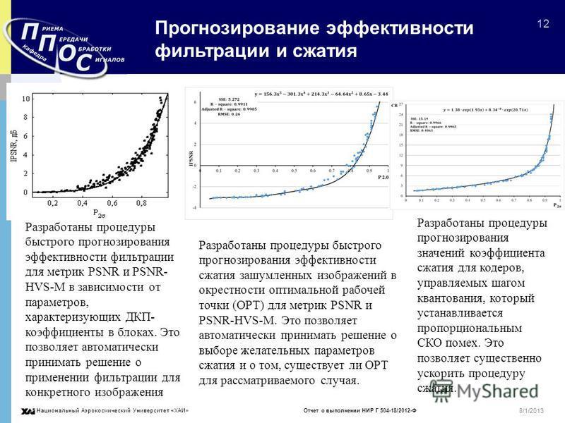 Национальный Аэрокосмический Университет «ХАИ» Отчет о выполнении НИР Г 504-18/2012-Ф 12 8/1/2013 Прогнозирование эффективности фильтрации и сжатия Разработаны процедуры быстрого прогнозирования эффективности фильтрации для метрик PSNR и PSNR- HVS-M