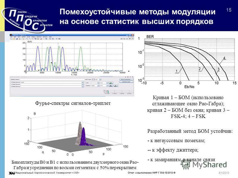 Национальный Аэрокосмический Университет «ХАИ» Отчет о выполнении НИР Г 504-18/2012-Ф 15 8/1/2013 Помехоустойчивые методы модуляции на основе статистик высших порядков Фурье-спектры сигналов-триплет Биамплитуды B0 и B1 с использованием двухмерного ок