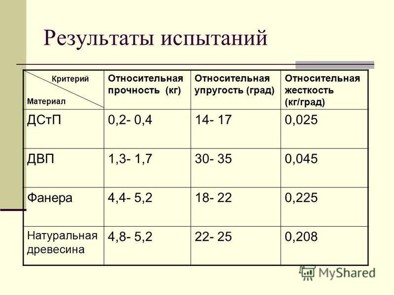 Результаты испытаний Критерий Материал Относительная прочность (кг) Относительная упругость (град) Относительная жесткость (кг/град) ДСтП0,2- 0,414- 170,025 ДВП1,3- 1,730- 350,045 Фанера 4,4- 5,218- 220,225 Натуральная древесина 4,8- 5,222- 250,208