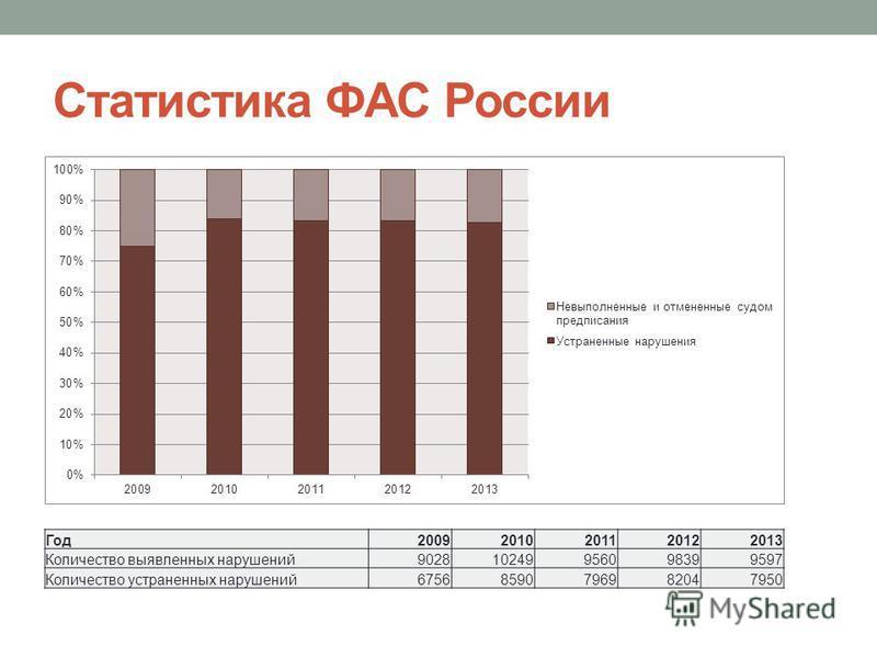 Статистика ФАС России Год 20092010201120122013 Количество выявленных нарушений 902810249956098399597 Количество устраненных нарушений 67568590796982047950