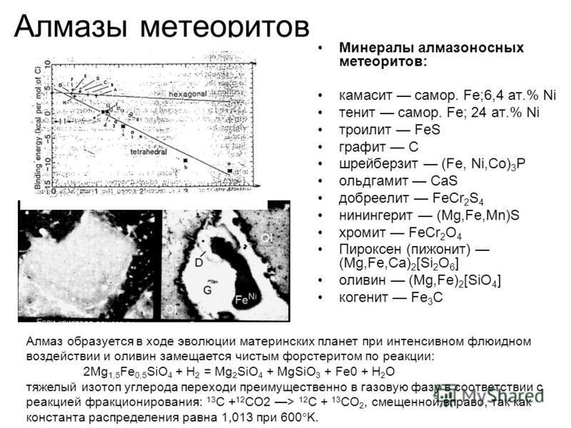 Алмазы метеоритов Минералы алмазоносных метеоритов: камасит самар. Fe;6,4 ат.% Ni тенит самар. Fe; 24 ат.% Ni троилит FeS графит С шрейберзит (Fe, Ni,Co) 3 P ольдгамит CaS добреелит FeCr 2 S 4 нинингерит (Mg,Fe,Mn)S хромит FeCr 2 O 4 Пироксен (пижони