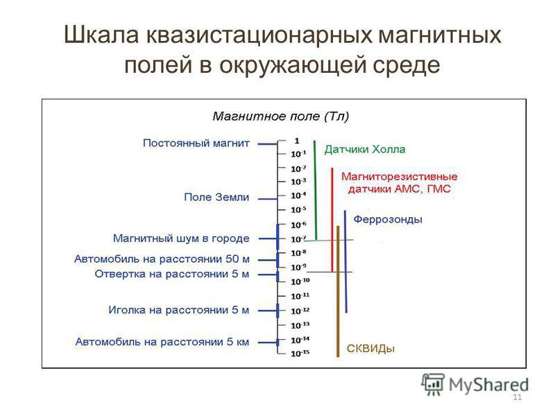 Шкала квазистационарных магнитных полей в окружающей среде 11