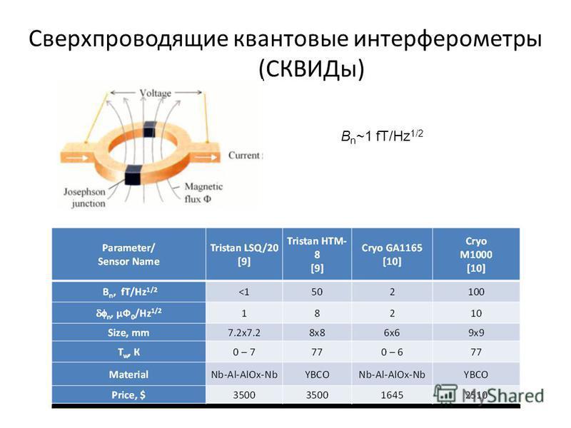 Сверхпроводящие квантовые интерферометры (СКВИДы) B n ~1 fT/Hz 1/2