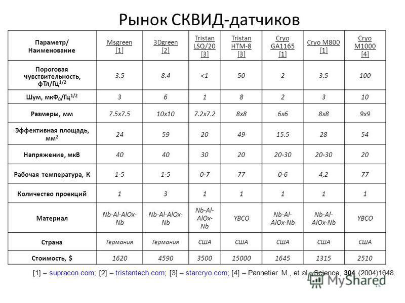 Рынок СКВИД-датчиков [1] – supracon.com; [2] – tristantech.com; [3] – starcryo.com; [4] – Pannetier M., et al. Science, 304 (2004)1648. 18 Параметр/ Наименование Msgreen [1] 3Dgreen [2] Tristan LSQ/20 [3] Tristan HTM-8 [3] Cryo GA1165 [1] Cryo M800 [