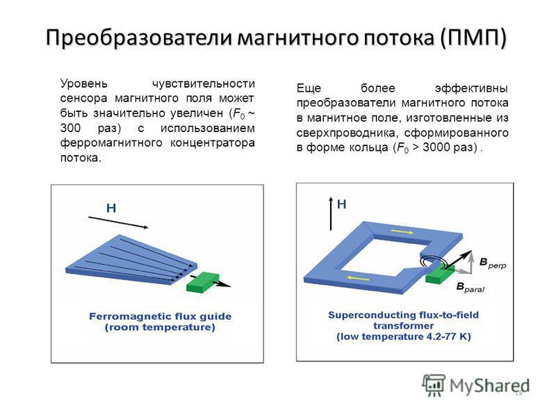 Преобразователи магнитного потока (ПМП) 19 Уровень чувствительности сенсора магнитного поля может быть значительно увеличен (F 0 ~ 300 раз) с использованием ферромагнитного концентратора потока. Еще более эффективны преобразователи магнитного потока